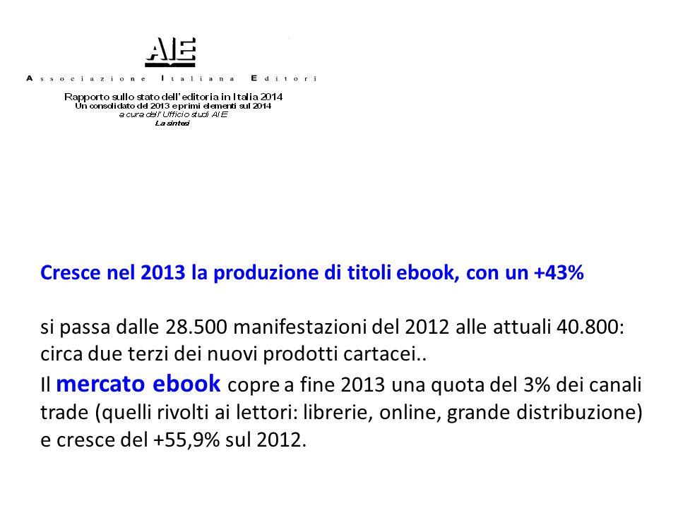 Cresce nel 2013 la produzione di titoli ebook, con un +43% si passa dalle 28.500 manifestazioni del 2012 alle attuali 40.800: circa due terzi dei nuov