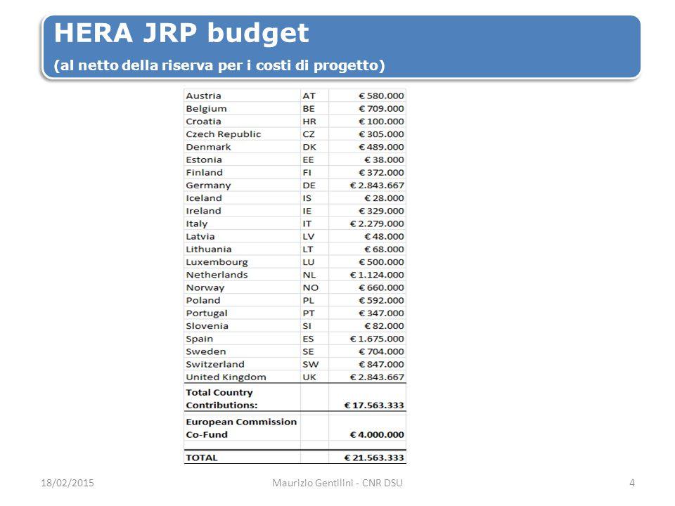 HERA JRP budget (al netto della riserva per i costi di progetto) 18/02/2015Maurizio Gentilini - CNR DSU4