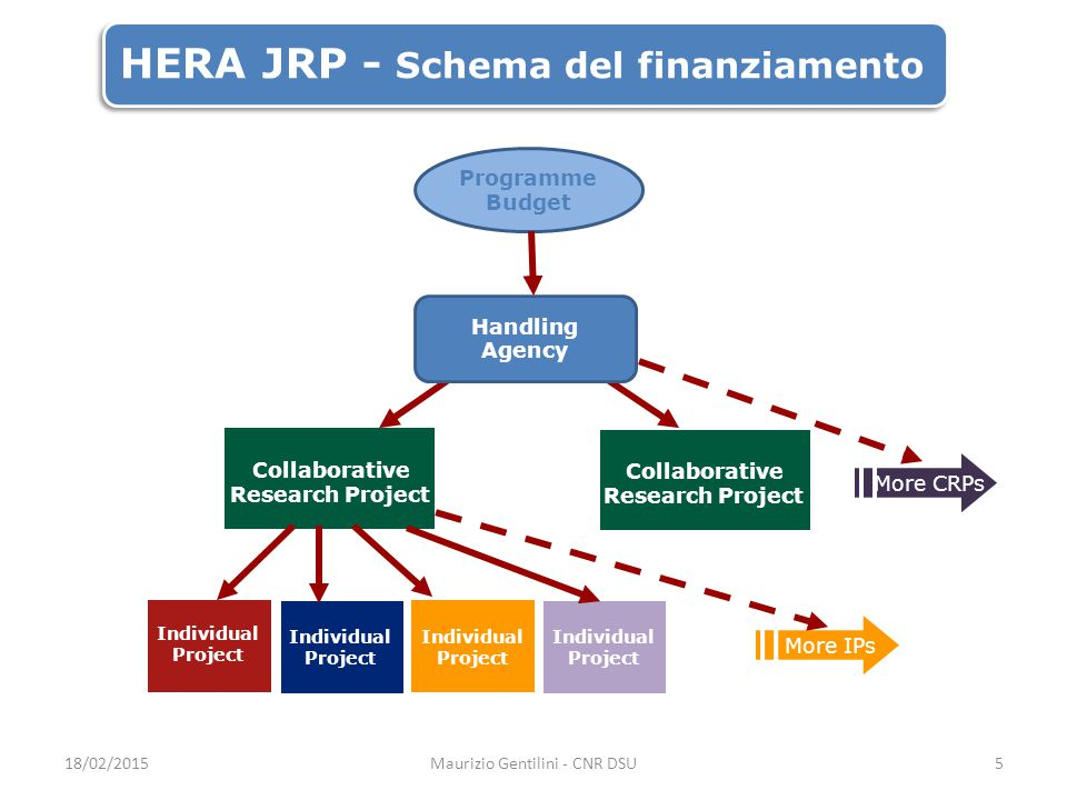 HERA JRP - Schema del finanziamento Collaborative Research Project Individual Project More IPs Individual Project Collaborative Research Project More CRPs Handling Agency Programme Budget Individual Project 18/02/2015Maurizio Gentilini - CNR DSU5
