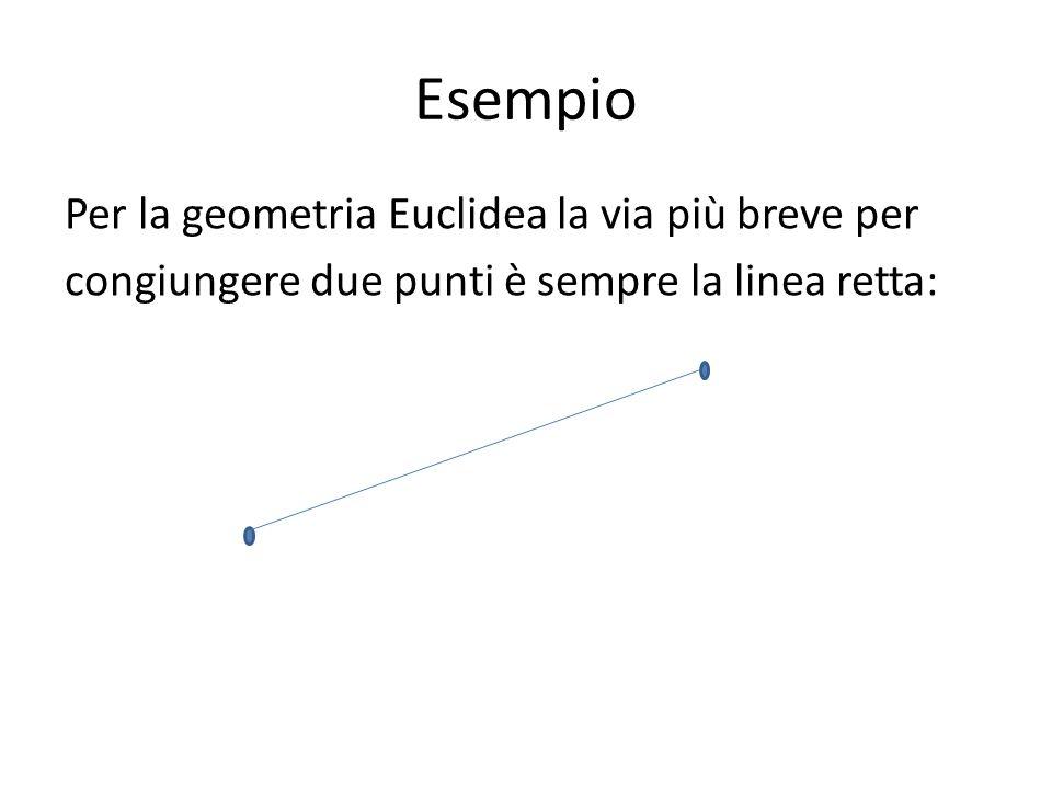 Esempio Per la geometria Euclidea la via più breve per congiungere due punti è sempre la linea retta:
