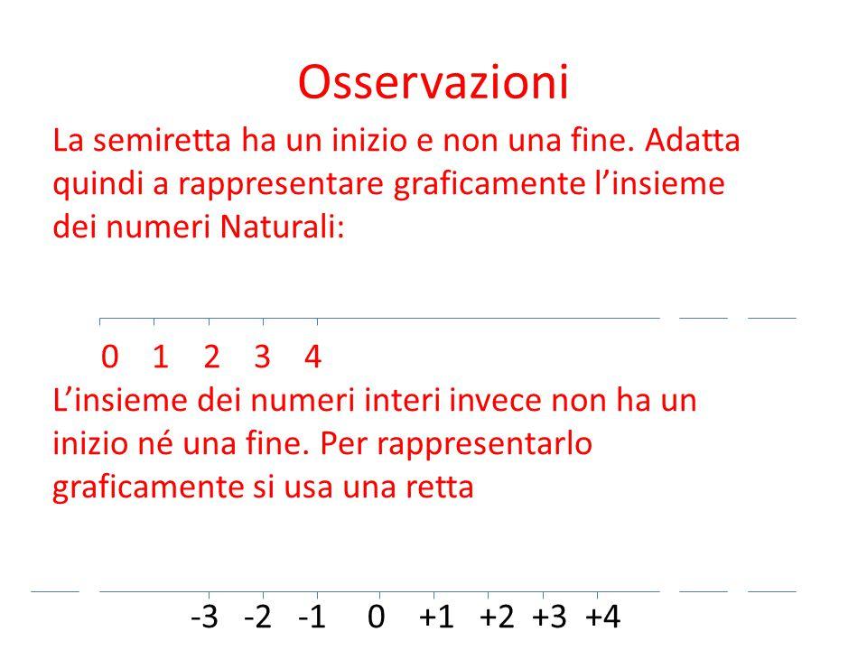 Osservazioni La semiretta ha un inizio e non una fine. Adatta quindi a rappresentare graficamente l'insieme dei numeri Naturali: 0 1 2 3 4 L'insieme d
