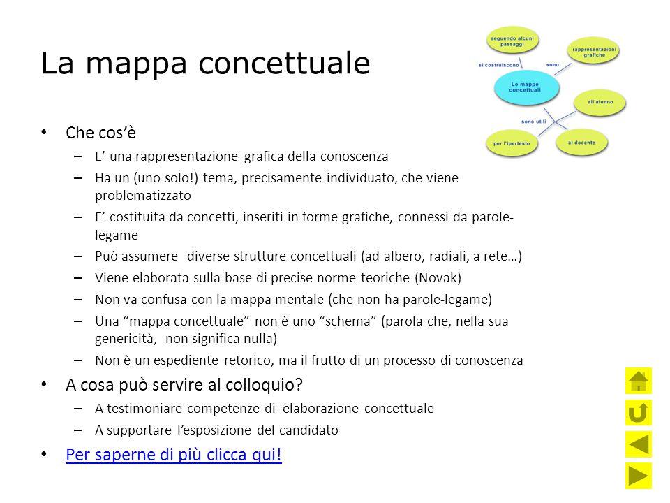La mappa concettuale Che cos'è – E' una rappresentazione grafica della conoscenza – Ha un (uno solo!) tema, precisamente individuato, che viene proble