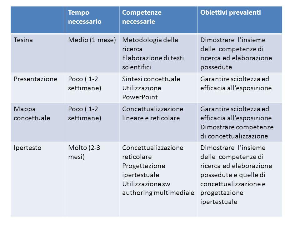Quale forma scegliere? Le variabili da considerare Il tempo a disposizione: – Poco (2-3 settimane) presentazione e mappa concettuale – Medio (1-2 mesi