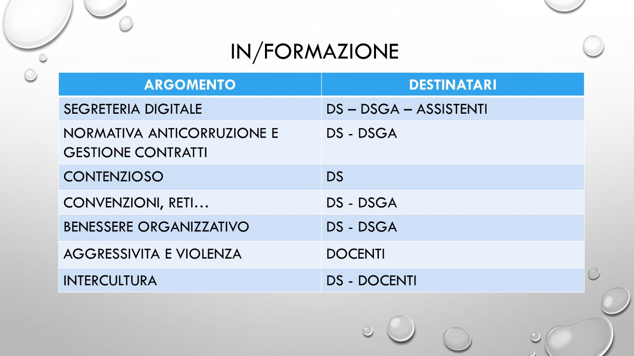 IN/FORMAZIONE ARGOMENTODESTINATARI SEGRETERIA DIGITALEDS – DSGA – ASSISTENTI NORMATIVA ANTICORRUZIONE E GESTIONE CONTRATTI DS - DSGA CONTENZIOSODS CONVENZIONI, RETI…DS - DSGA BENESSERE ORGANIZZATIVODS - DSGA AGGRESSIVITA E VIOLENZADOCENTI INTERCULTURADS - DOCENTI