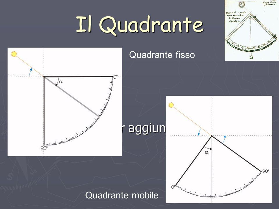 Fate clic per aggiungere testo Il Quadrante Quadrante fisso Quadrante mobile