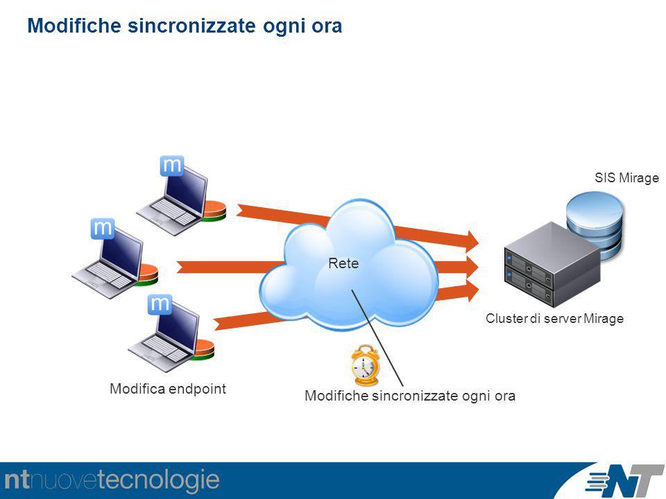 Modifiche sincronizzate ogni ora Modifica endpoint / Rete Modifiche sincronizzate ogni ora Cluster di server Mirage SIS Mirage