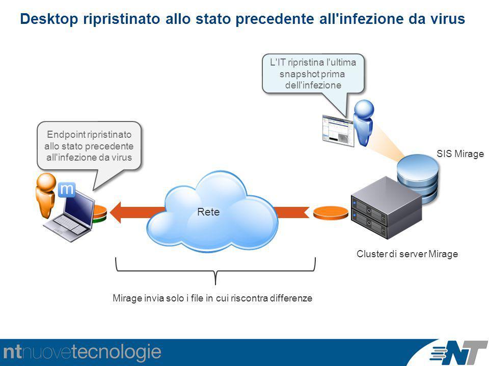 Desktop ripristinato allo stato precedente all'infezione da virus Rete Endpoint ripristinato allo stato precedente all'infezione da virus L'IT riprist