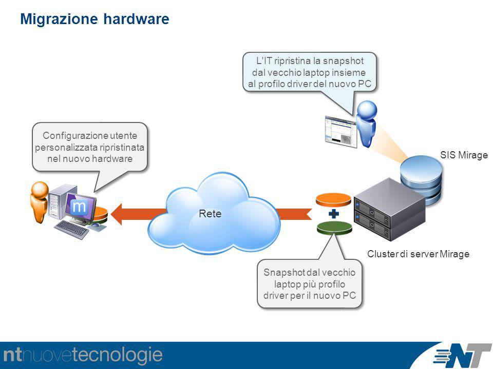 Migrazione hardware Rete Configurazione utente personalizzata ripristinata nel nuovo hardware L'IT ripristina la snapshot dal vecchio laptop insieme a
