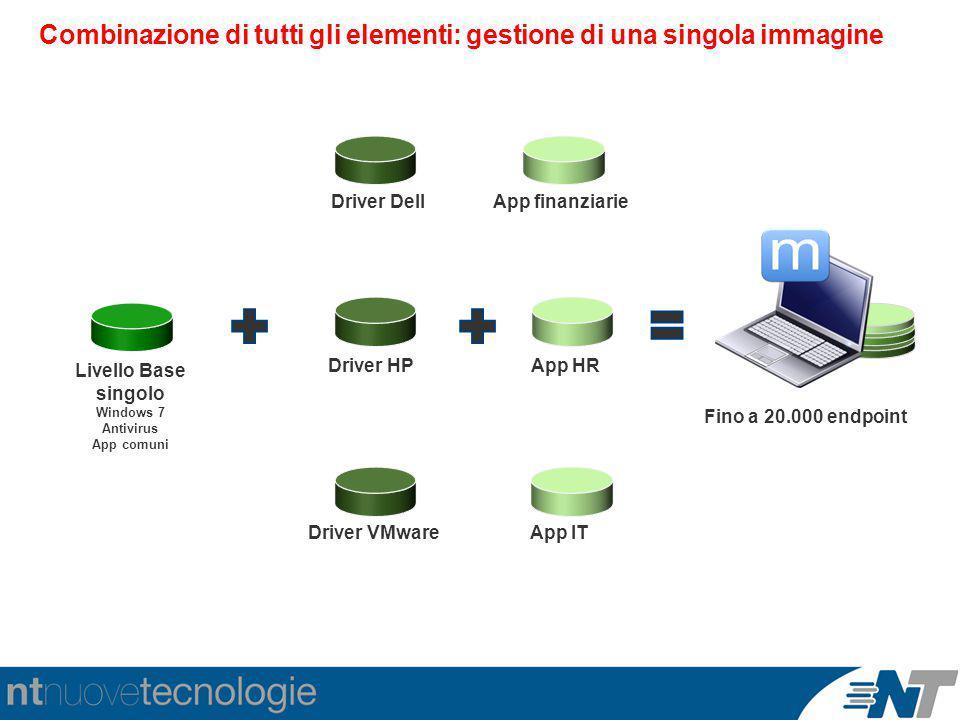 Combinazione di tutti gli elementi: gestione di una singola immagine Livello Base singolo Windows 7 Antivirus App comuni Driver Dell Driver HP Driver VMware App finanziarie App HR App IT Fino a 20.000 endpoint