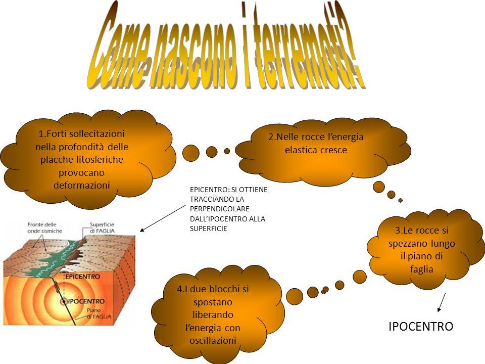 1.Forti sollecitazioni nella profondità delle placche litosferiche provocano deformazioni 2.Nelle rocce l'energia elastica cresce 3.Le rocce si spezza