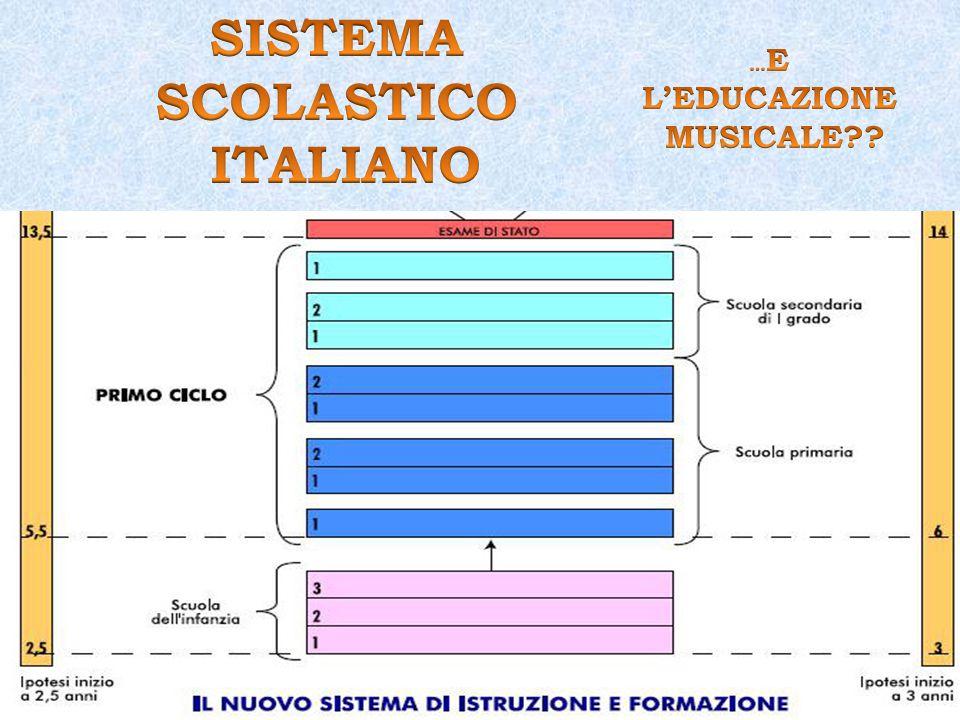 Scrivere Musica (Finale) Nozioni di acustica: frequenza, ampiezza..