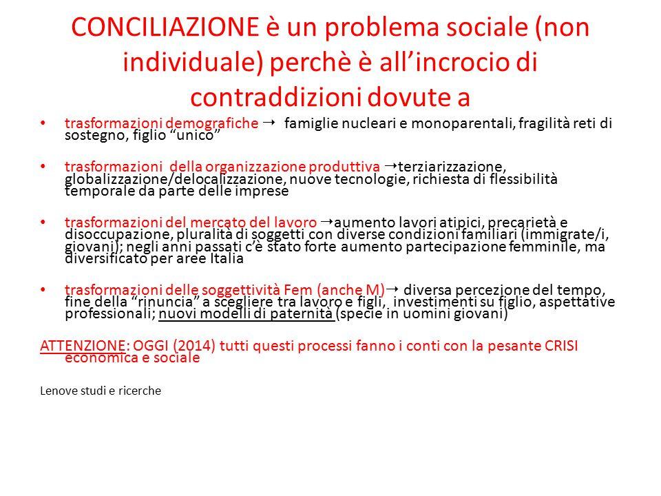 CONCILIAZIONE è un problema sociale (non individuale) perchè è all'incrocio di contraddizioni dovute a trasformazioni demografiche  famiglie nucleari