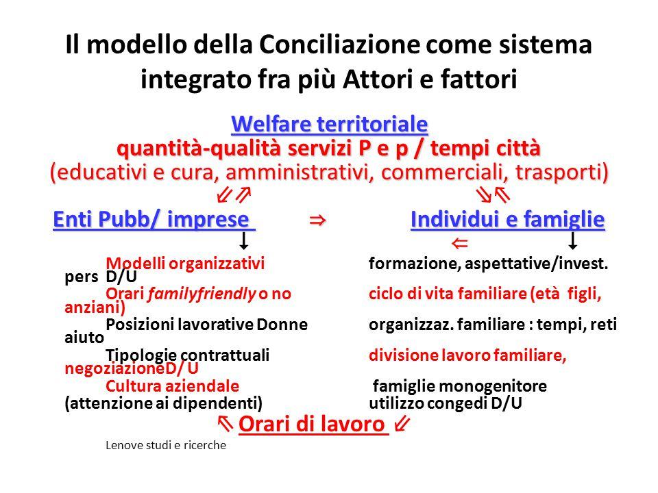 Il modello della Conciliazione come sistema integrato fra più Attori e fattori Welfare territoriale quantità-qualità servizi P e p / tempi città (educ