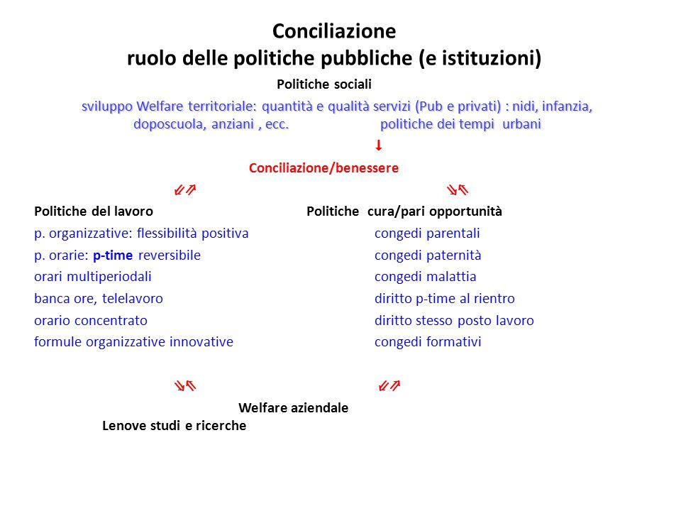 Conciliazione ruolo delle politiche pubbliche (e istituzioni) Politiche sociali sviluppo Welfare territoriale: quantità e qualità servizi (Pub e priva