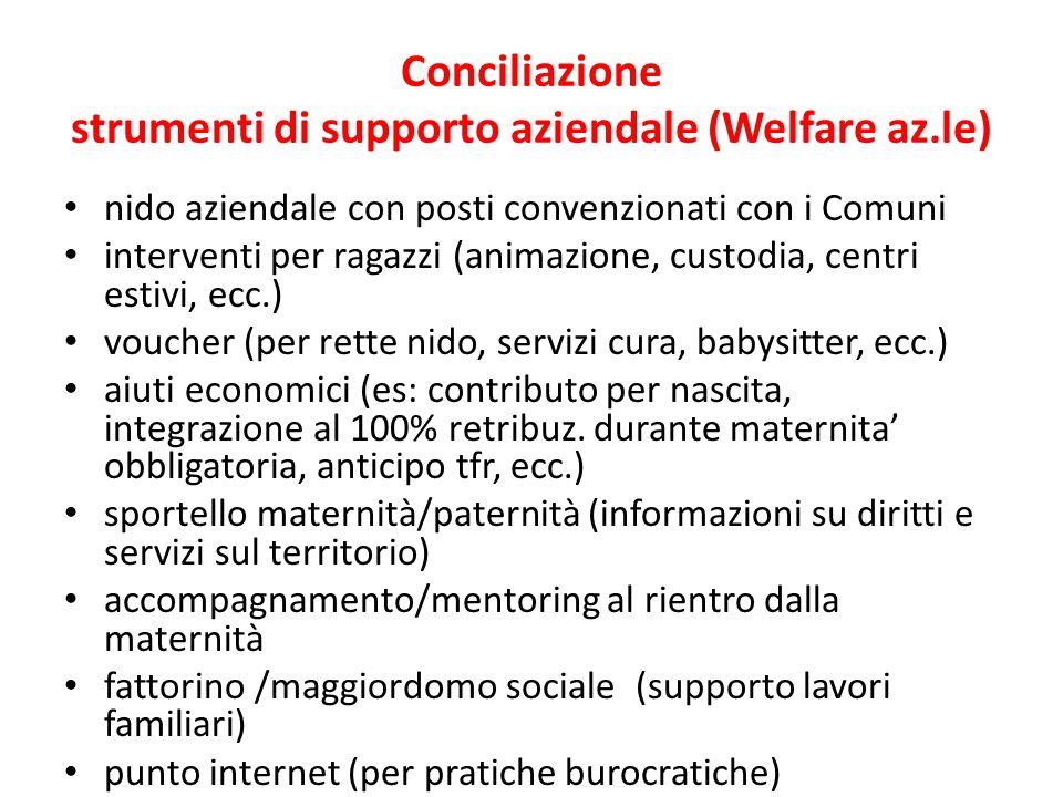 Conciliazione strumenti di supporto aziendale (Welfare az.le) nido aziendale con posti convenzionati con i Comuni interventi per ragazzi (animazione,