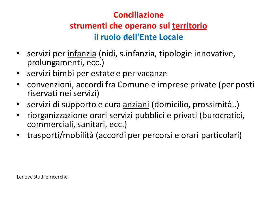 Conciliazione strumenti che operano sul territorio il ruolo dell'Ente Locale servizi per infanzia (nidi, s.infanzia, tipologie innovative, prolungamen