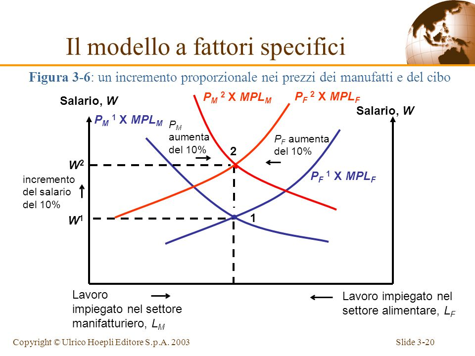 Slide 3-19Copyright © Ulrico Hoepli Editore S.p.A.