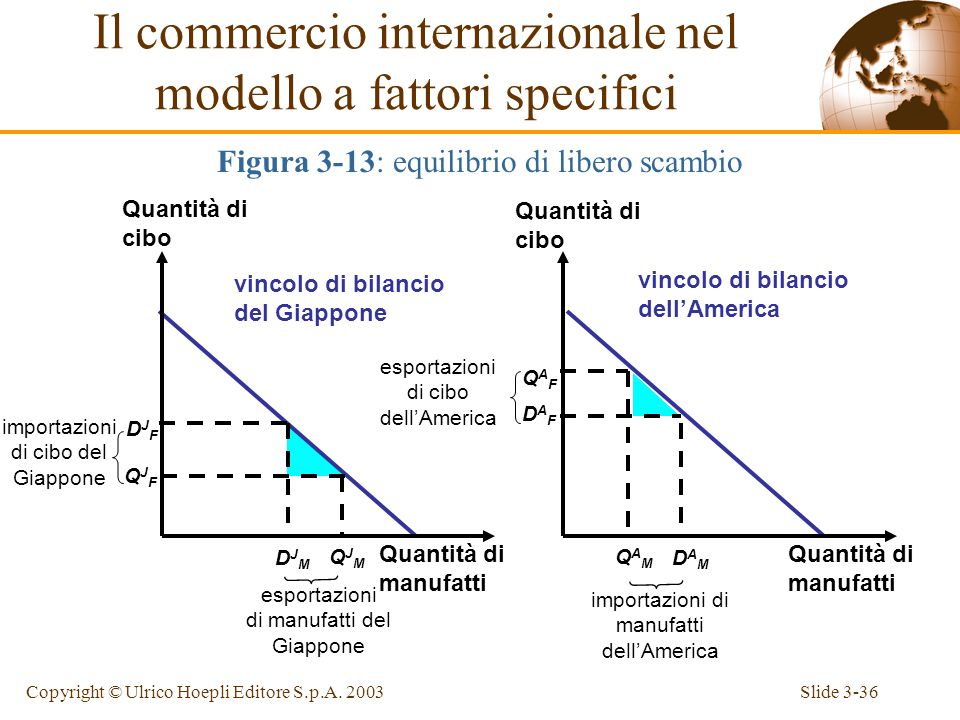 Slide 3-35Copyright © Ulrico Hoepli Editore S.p.A.