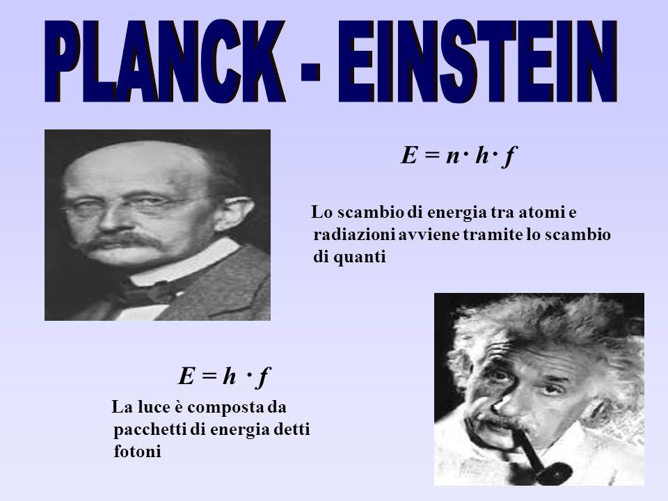 E = n· h· f Lo scambio di energia tra atomi e radiazioni avviene tramite lo scambio di quanti E = h · f La luce è composta da pacchetti di energia det