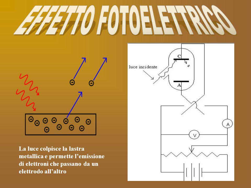 La luce colpisce la lastra metallica e permette l'emissione di elettroni che passano da un elettrodo all'altro