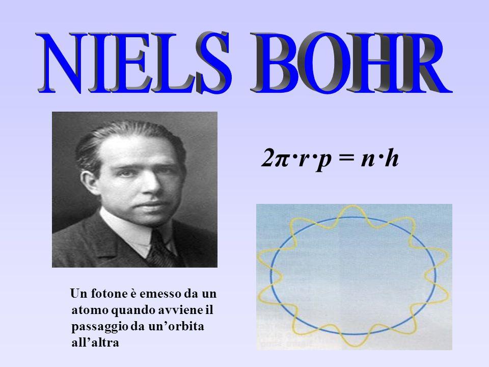 2π·r·p = n·h Un fotone è emesso da un atomo quando avviene il passaggio da un'orbita all'altra