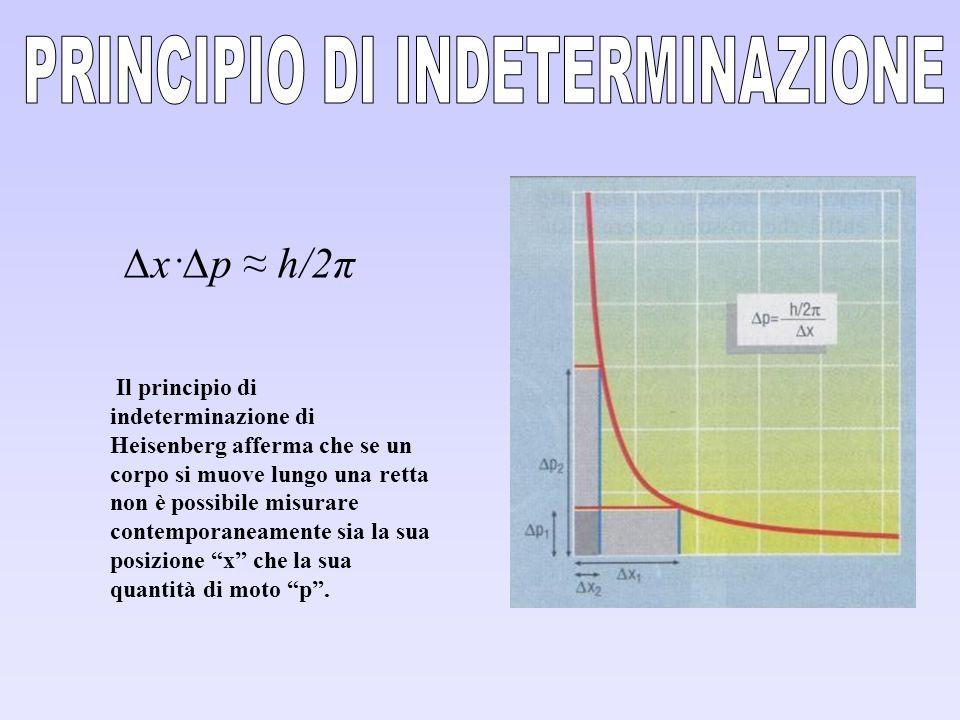 Il principio di indeterminazione di Heisenberg afferma che se un corpo si muove lungo una retta non è possibile misurare contemporaneamente sia la sua