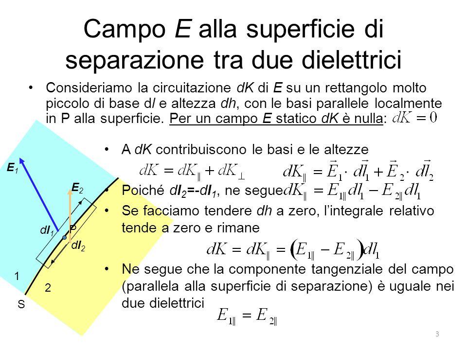 3 1 2 S dl2dl2 dl1dl1 P E2E2 E1E1 Campo E alla superficie di separazione tra due dielettrici Consideriamo la circuitazione dK di E su un rettangolo molto piccolo di base dl e altezza dh, con le basi parallele localmente in P alla superficie.