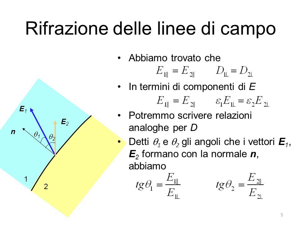5 1 2 E2E2 E1E1 n 11 22 Rifrazione delle linee di campo Abbiamo trovato che In termini di componenti di E Potremmo scrivere relazioni analoghe per D Detti  1 e  2 gli angoli che i vettori E 1, E 2 formano con la normale n, abbiamo