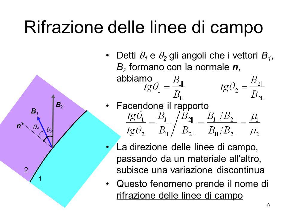 1 2 B1B1 B2B2 n 22 11 Rifrazione delle linee di campo Detti  1 e  2 gli angoli che i vettori B 1, B 2 formano con la normale n, abbiamo Facendone il rapporto La direzione delle linee di campo, passando da un materiale all'altro, subisce una variazione discontinua Questo fenomeno prende il nome di rifrazione delle linee di campo 8