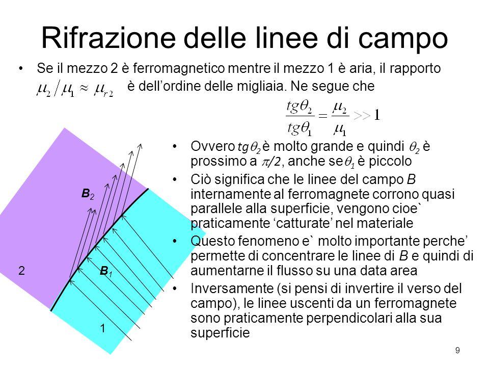 2 1 B1B1 B2B2 Rifrazione delle linee di campo Se il mezzo 2 è ferromagnetico mentre il mezzo 1 è aria, il rapporto è dell'ordine delle migliaia. Ne se