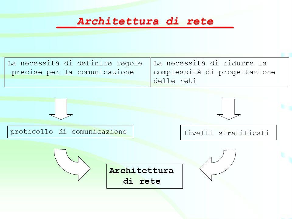 ___Architettura di rete___ La necessità di ridurre la complessità di progettazione delle reti La necessità di definire regole precise per la comunicaz