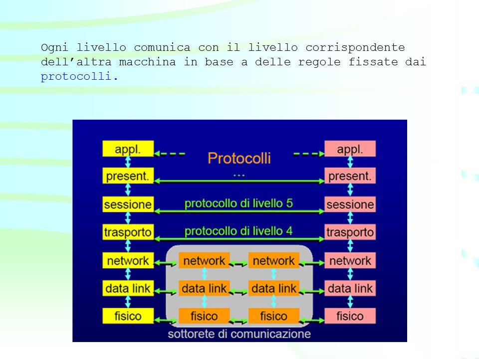 __5._Livello di sessione___ Organizza il dialogo e la sincronizzazione tra due programmi applicativi e del conseguente scambio di messaggi Per organizzare il dialogo, instaura una SESSIONE cioè un collegamento logico e diretto tra due interlocutori La modalità con cui può avvenire il dialogo sono: –Full-duplex: entrambe le applicazioni ricevono e trasmettono contemporaneamente –Half-duplex: mentre un'applicazione trasmette l'altra riceve o viceversa –Simplex: un'applicazione può o sempre ricevere o sempre trasmettere Sincronizzazione: la capacità di sapere sempre fino a che punto la comunicazione sia arrivata a buon fine Per far questo si utilizzano dei punti di controllo