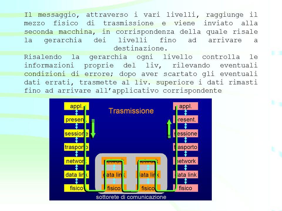 Il messaggio, attraverso i vari livelli, raggiunge il mezzo fisico di trasmissione e viene inviato alla seconda macchina, in corrispondenza della qual