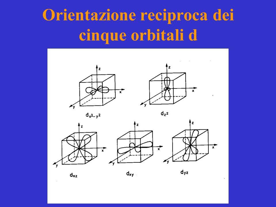 Orientazione reciproca dei cinque orbitali d