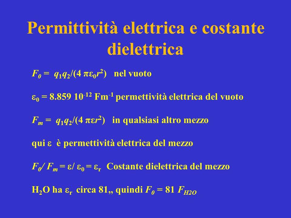 Permittività elettrica e costante dielettrica F 0 = q 1 q 2 /(4 πε 0 r 2 ) nel vuoto  0 = 8.859 10 -12 Fm -1 permettività elettrica del vuoto F m = q