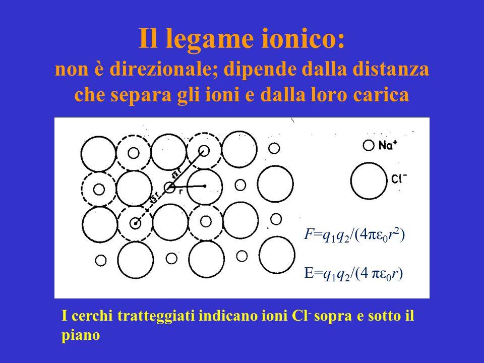 Il legame ionico: non è direzionale; dipende dalla distanza che separa gli ioni e dalla loro carica I cerchi tratteggiati indicano ioni Cl - sopra e s