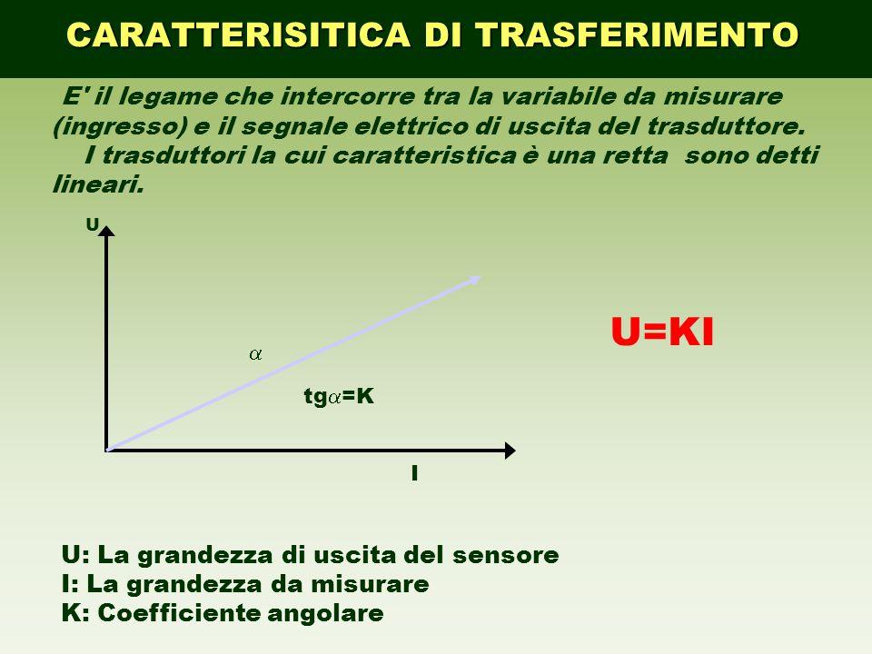 tg  =K U U=KI  I U: La grandezza di uscita del sensore I: La grandezza da misurare K: Coefficiente angolare E' il legame che intercorre tra la varia