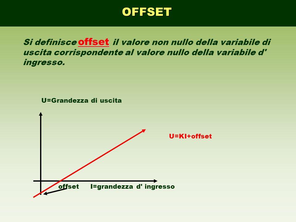 offsetI=grandezza d' ingresso U=KI+offset U=Grandezza di uscita offset Si definisce offset il valore non nullo della variabile di uscita corrispondent