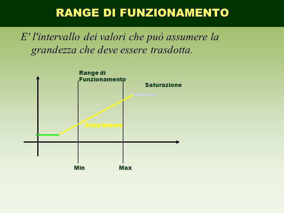E' l'intervallo dei valori che può assumere la grandezza che deve essere trasdotta. Saturazione Range di Funzionamento Zona lineare MaxMin RANGE DI FU