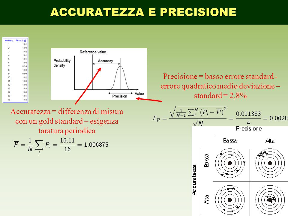 Precisione = basso errore standard - errore quadratico medio deviazione – standard = 2,8% ACCURATEZZA E PRECISIONE Accuratezza = differenza di misura