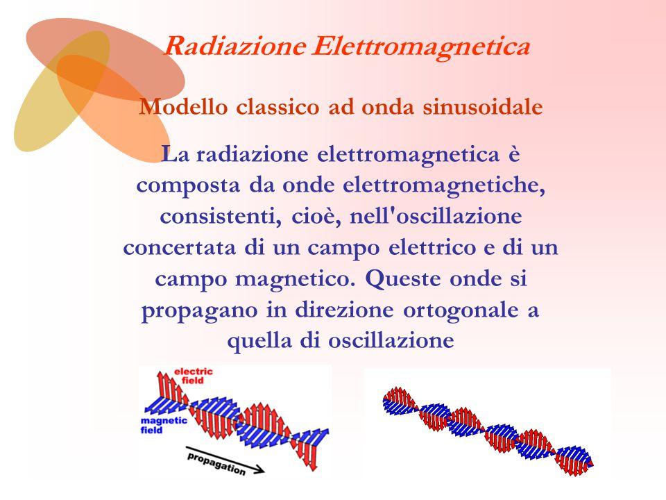 Modello classico ad onda sinusoidale La radiazione elettromagnetica è composta da onde elettromagnetiche, consistenti, cioè, nell oscillazione concertata di un campo elettrico e di un campo magnetico.