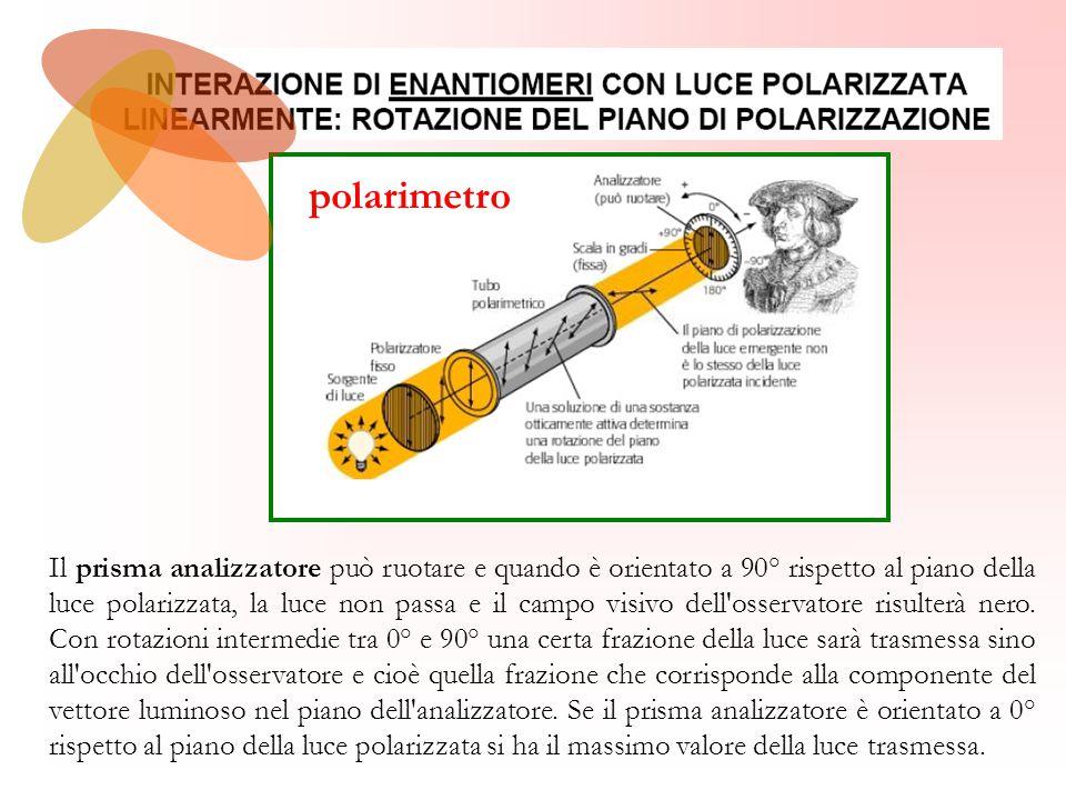 polarimetro Il prisma analizzatore può ruotare e quando è orientato a 90° rispetto al piano della luce polarizzata, la luce non passa e il campo visiv