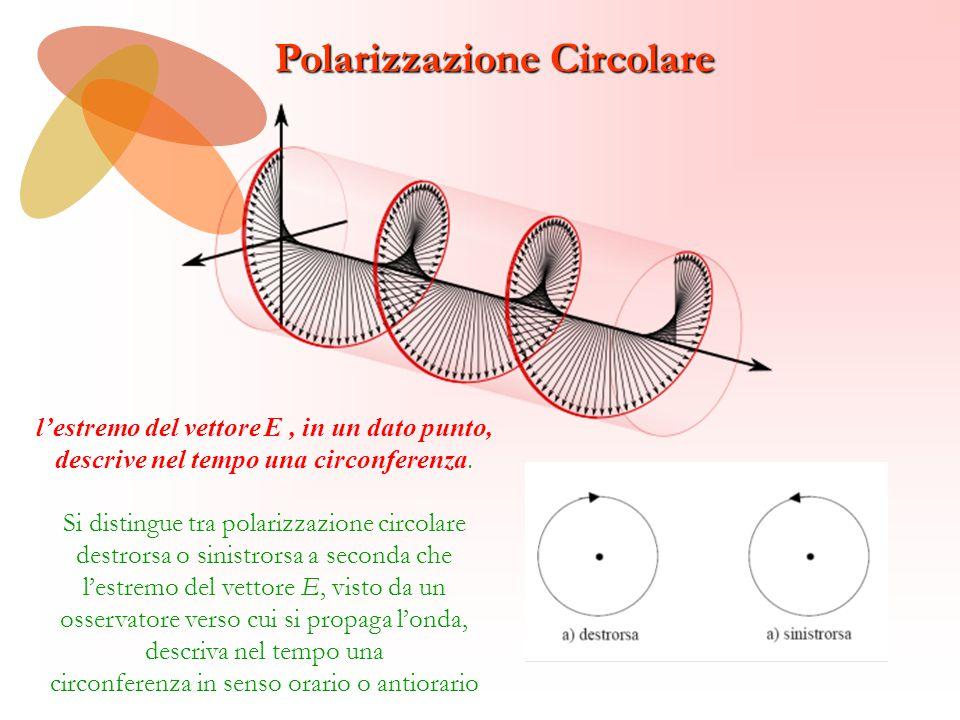 Polarizzazione Circolare l'estremo del vettore E, in un dato punto, descrive nel tempo una circonferenza. Si distingue tra polarizzazione circolare de