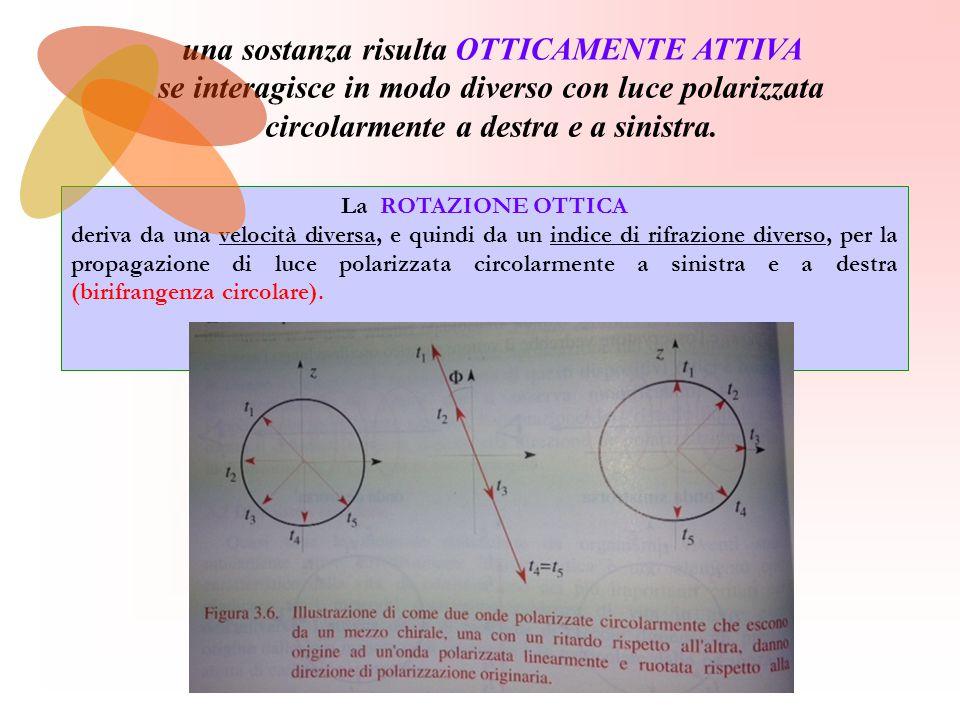 La ROTAZIONE OTTICA deriva da una velocità diversa, e quindi da un indice di rifrazione diverso, per la propagazione di luce polarizzata circolarmente