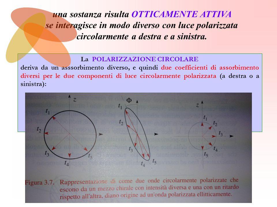 La POLARIZZAZIONE CIRCOLARE deriva da un asssorbimento diverso, e quindi due coefficienti di assorbimento diversi per le due componenti di luce circolarmente polarizzata (a destra o a sinistra): l intensità di una delle due componeneti viene ridotta maggiormente rispetto all altra.