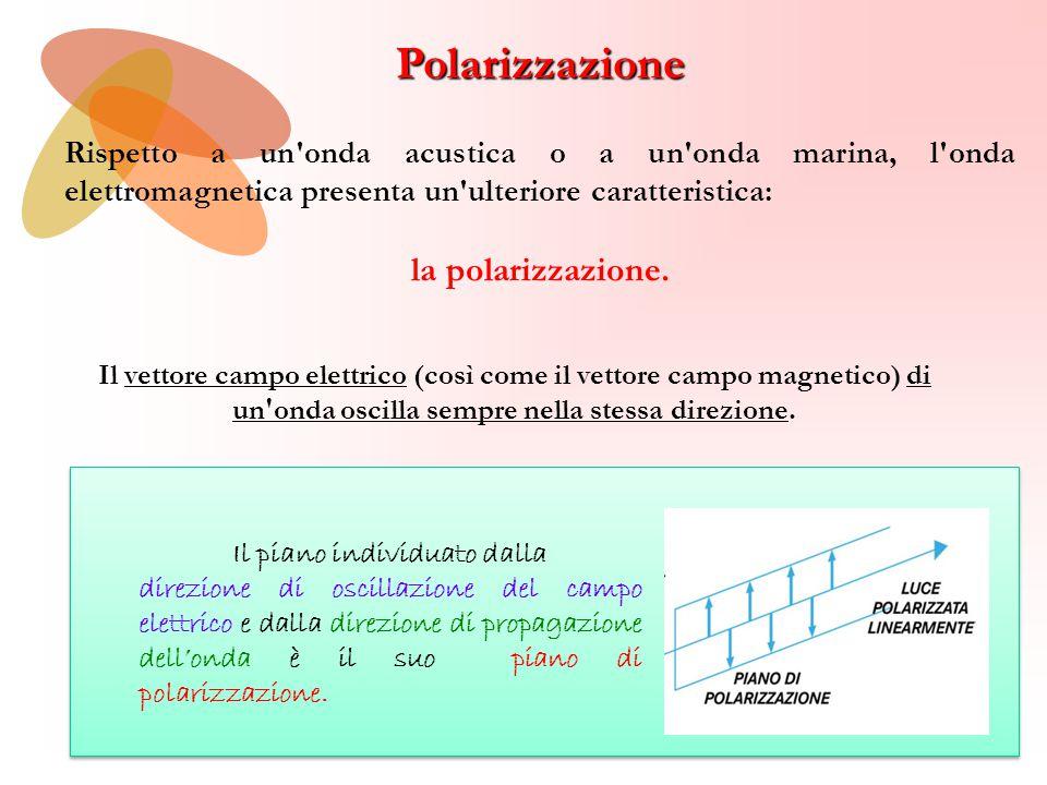 Polarizzazione Circolare La luce linearmente polarizzata può essere considerata essere composta da luce circolarmente polarizzata a destra sovrapposta a luce circolarmente polarizzata a sinistra, entrambe con uguale intensità varia in direzione Il vettore campo elettrico non cambia in modulo durante un periodo, ma varia in direzione, sempre restando perpendicolare alla direzione di propagazione.