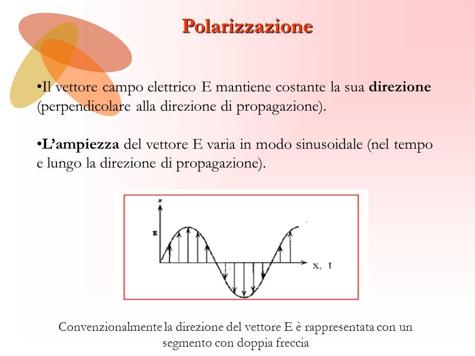 Polarizzazione Il vettore campo elettrico E mantiene costante la sua direzione (perpendicolare alla direzione di propagazione). L'ampiezza del vettore