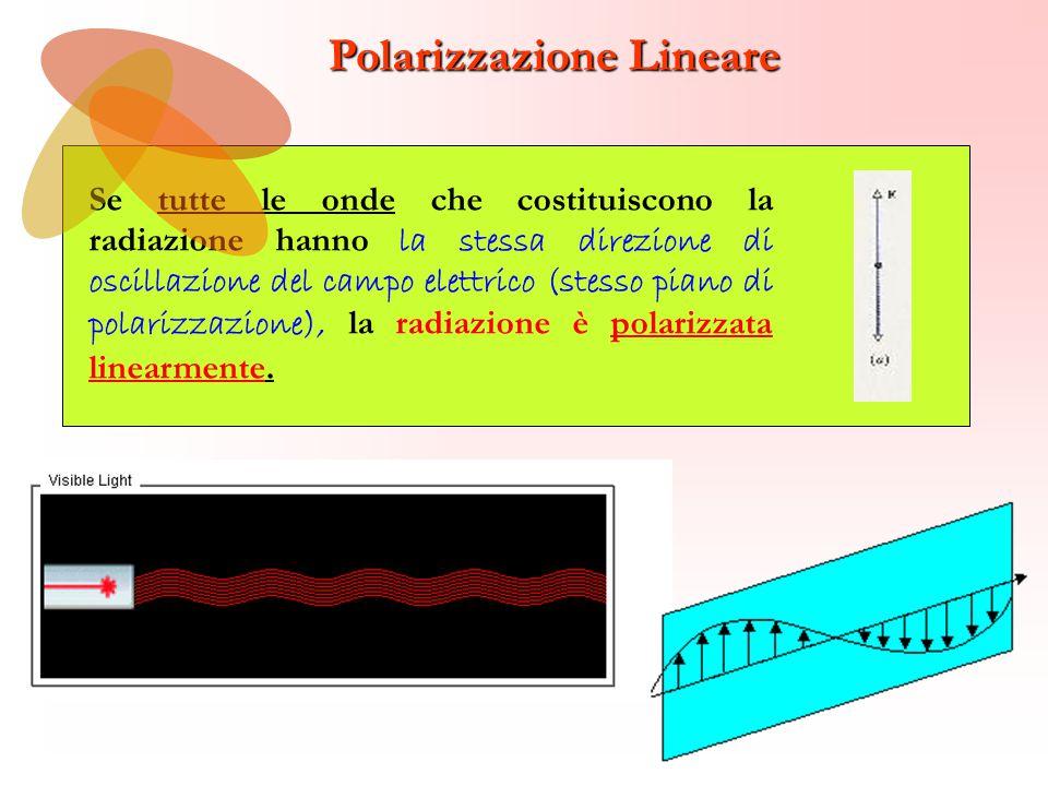 Polarizzazione Circolare L ≠RL ≠R l'estremo del vettore E, in un dato punto, descrive nel tempo una ellisse anche in questo caso si distingue tra polarizzazione ellittica destrorsa o sinistrorsa a seconda che l'estremo del vettore E, visto da un osservatore verso cui si propaga l'onda, descriva nel tempo una circonferenza in senso orario o antiorario