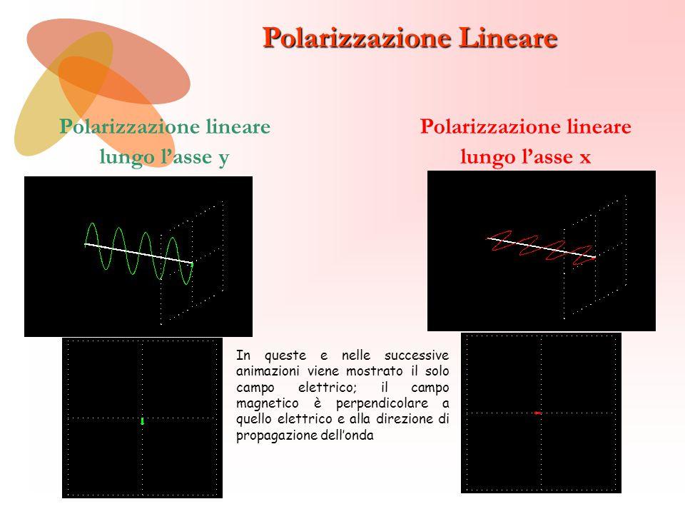 Polarizzazione Circolare All'ingresso del mezzo All'uscita del mezzo L'animazione che segue mostra cosa accade ad un'onda polarizzata linearmente (celeste) quando attraversa un mezzo (ipotetico) che non assorbe affatto la componente circolare sinistra (in rosso), ma assorbe molto la componente destra (in verde)