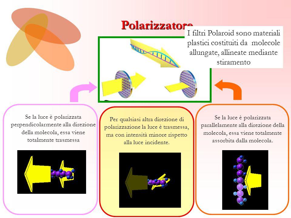 Polarizzatore Se la luce è polarizzata perpendicolarmente alla direzione della molecola, essa viene totalmente trasmessa Per qualsiasi altra direzione di polarizzazione la luce è trasmessa, ma con intensità minore rispetto alla luce incidente.